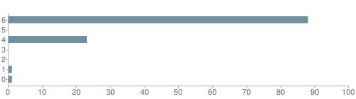 Chart?cht=bhs&chs=500x140&chbh=10&chco=6f92a3&chxt=x,y&chd=t:88,0,23,0,0,1,1&chm=t+88%,333333,0,0,10|t+0%,333333,0,1,10|t+23%,333333,0,2,10|t+0%,333333,0,3,10|t+0%,333333,0,4,10|t+1%,333333,0,5,10|t+1%,333333,0,6,10&chxl=1:|other|indian|hawaiian|asian|hispanic|black|white